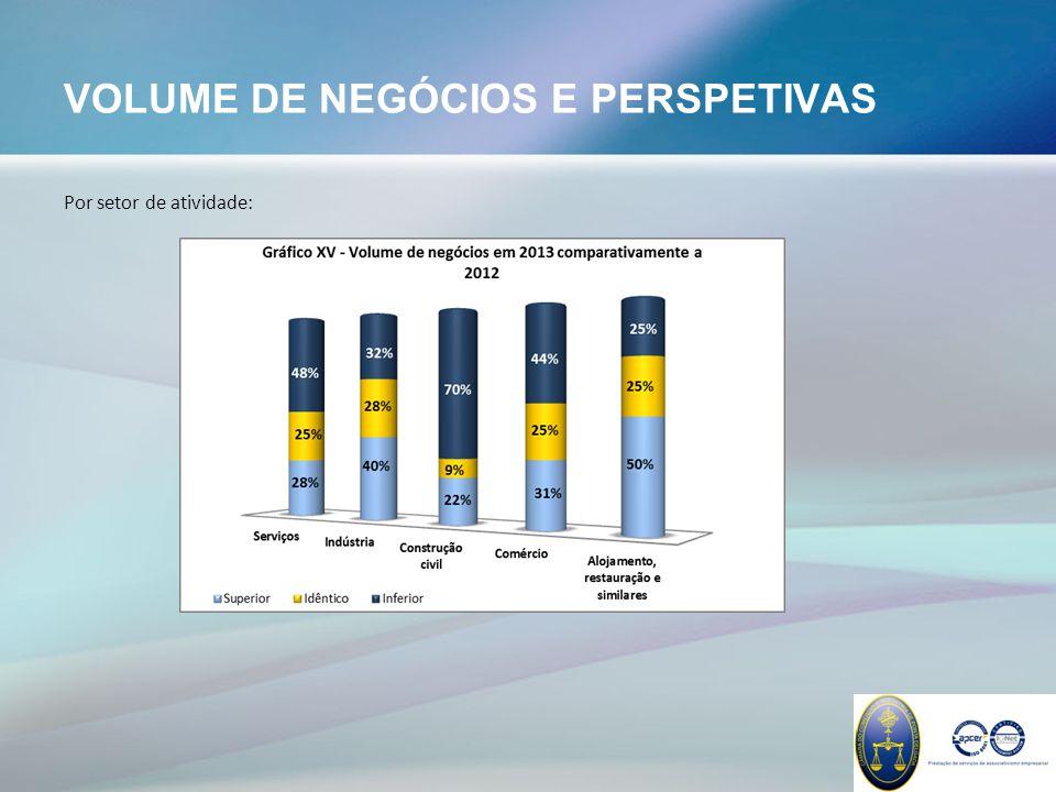 VOLUME DE NEGÓCIOS E PERSPETIVAS Por setor de atividade: