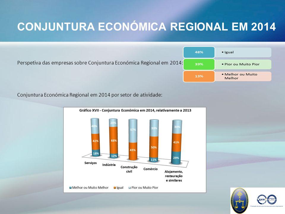 CONJUNTURA ECONÓMICA REGIONAL EM 2014 Perspetiva das empresas sobre Conjuntura Económica Regional em 2014: Conjuntura Económica Regional em 2014 por setor de atividade: