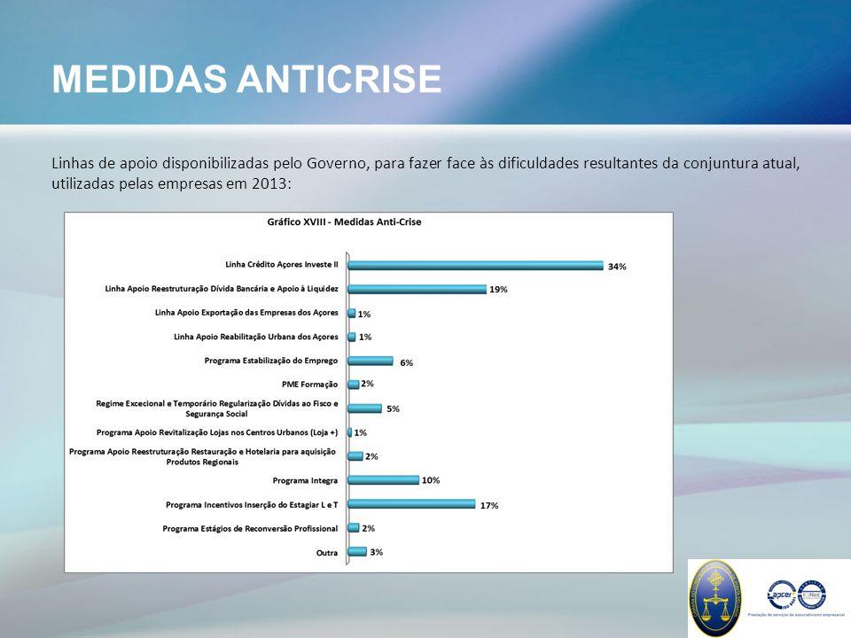 MEDIDAS ANTICRISE Linhas de apoio disponibilizadas pelo Governo, para fazer face às dificuldades resultantes da conjuntura atual, utilizadas pelas empresas em 2013:
