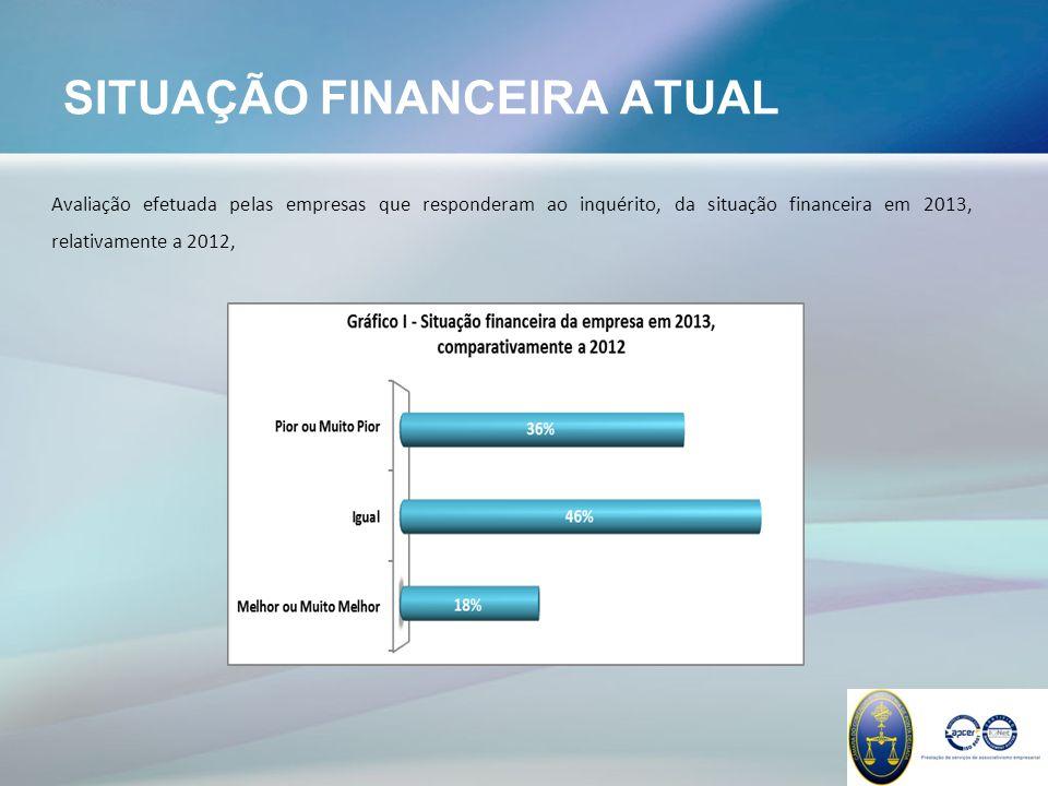 SITUAÇÃO FINANCEIRA ATUAL Avaliação efetuada pelas empresas que responderam ao inquérito, da situação financeira em 2013, relativamente a 2012,