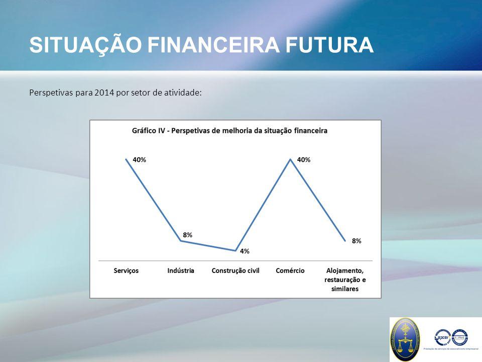 ACESSO A CRÉDITO BANCÁRIO Recurso a capitais alheios, mais concretamente a empréstimos bancários, para financiamento da atividade corrente da empresa em 2013:
