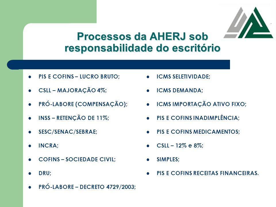 Processos da AHERJ sob responsabilidade do escritório PIS E COFINS – LUCRO BRUTO; CSLL – MAJORAÇÃO 4%; PRÓ-LABORE (COMPENSAÇÃO); INSS – RETENÇÃO DE 11