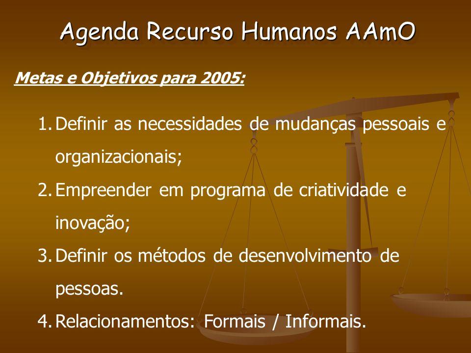 Agenda Recurso Humanos AAmO Metas e Objetivos para 2005: 1.Definir as necessidades de mudanças pessoais e organizacionais; 2.Empreender em programa de criatividade e inovação; 3.Definir os métodos de desenvolvimento de pessoas.