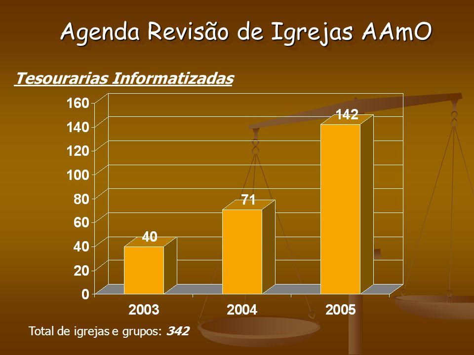 Tesourarias Informatizadas Total de igrejas e grupos: 342