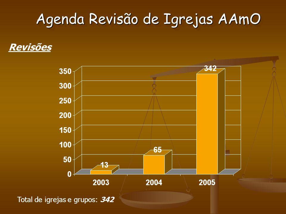 Agenda Revisão de Igrejas AAmO Revisões Total de igrejas e grupos: 342