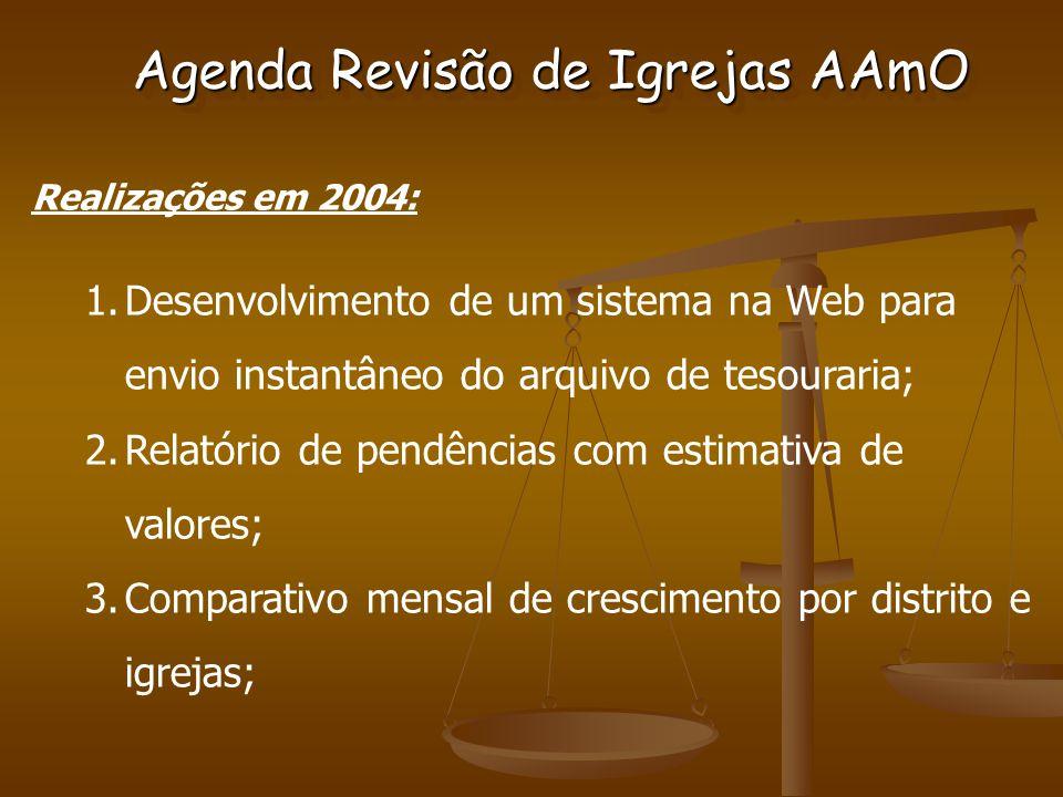 Agenda Revisão de Igrejas AAmO Realizações em 2004: 1.Desenvolvimento de um sistema na Web para envio instantâneo do arquivo de tesouraria; 2.Relatório de pendências com estimativa de valores; 3.Comparativo mensal de crescimento por distrito e igrejas;