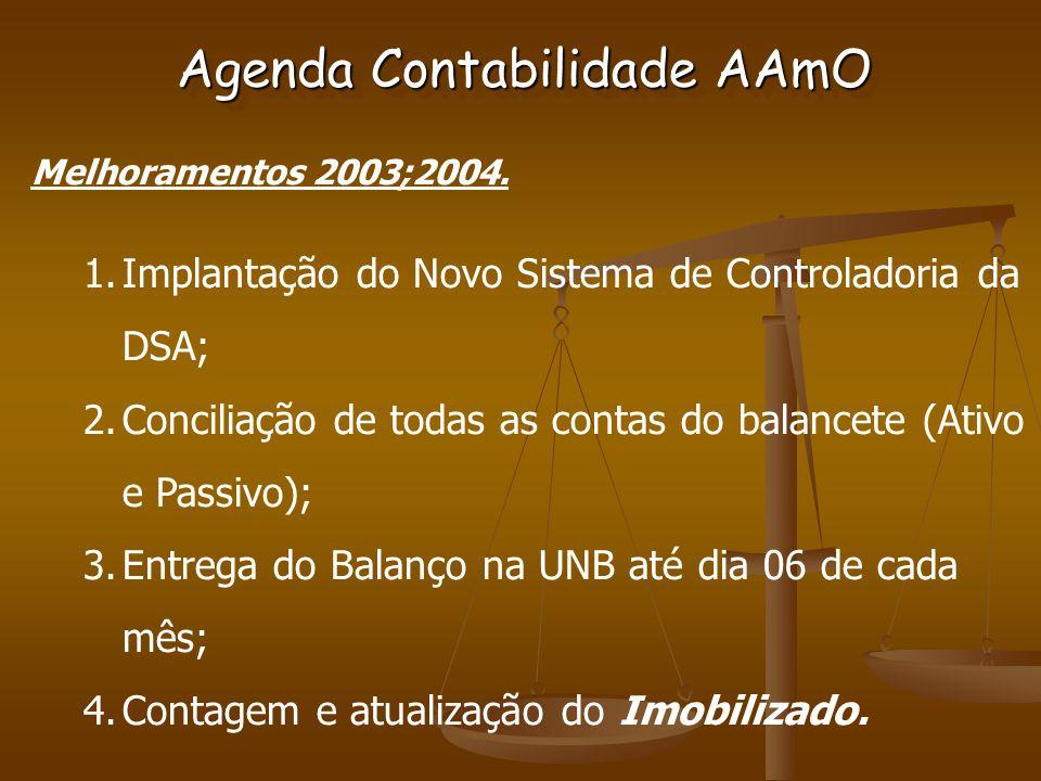 Melhoramentos 2003;2004.