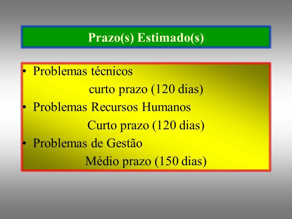 Prazo(s) Estimado(s) Problemas técnicos curto prazo (120 dias) Problemas Recursos Humanos Curto prazo (120 dias) Problemas de Gestão Médio prazo (150 dias)