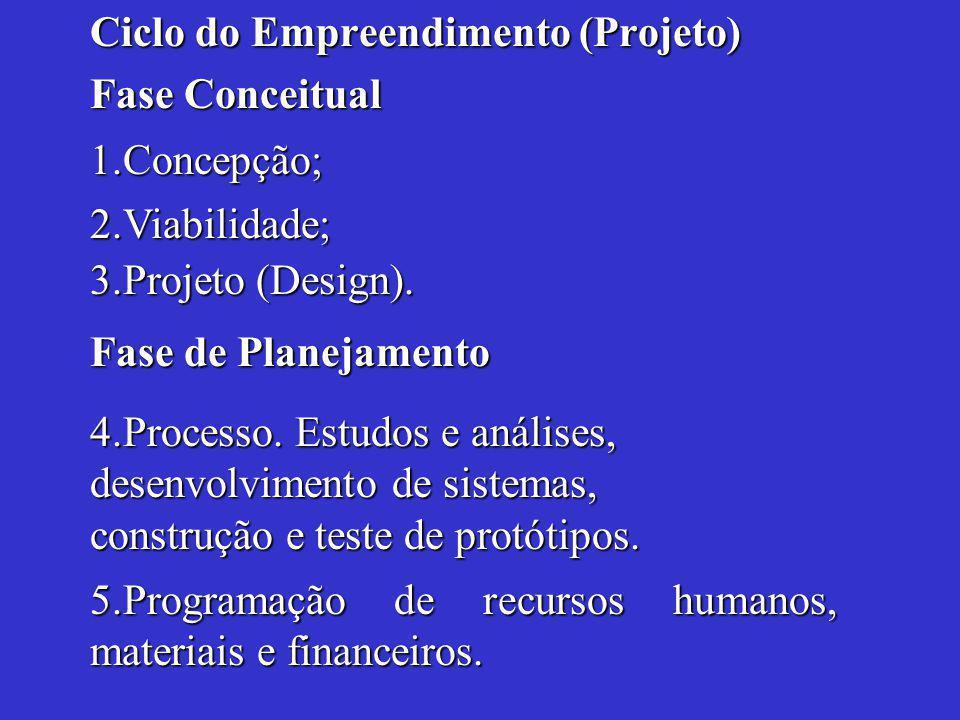 Ciclo do Empreendimento (Projeto) Fase Conceitual 5.Programação de recursos humanos, materiais e financeiros.