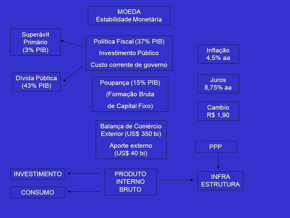 MOEDA Estabilidade Monetária Política Fiscal (37% PIB) Investimento Público Custo corrente de governo Poupança (15% PIB) (Formação Bruta de Capital Fixo) Balança de Comércio Exterior (US$ 350 bi) Aporte externo (US$ 40 bi) PRODUTO INTERNO BRUTO Dívida Pública (43% PIB) Superávit Primário (3% PIB) Inflação 4,5% aa Juros 8,75% aa Cambio R$ 1,90 PPP INFRA ESTRUTURA INVESTIMENTO CONSUMO