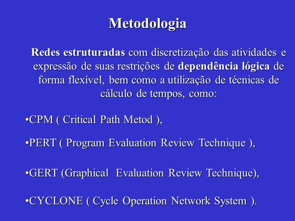 CPM ( Critical Path Metod ),CPM ( Critical Path Metod ), CYCLONE ( Cycle Operation Network System ).CYCLONE ( Cycle Operation Network System ).