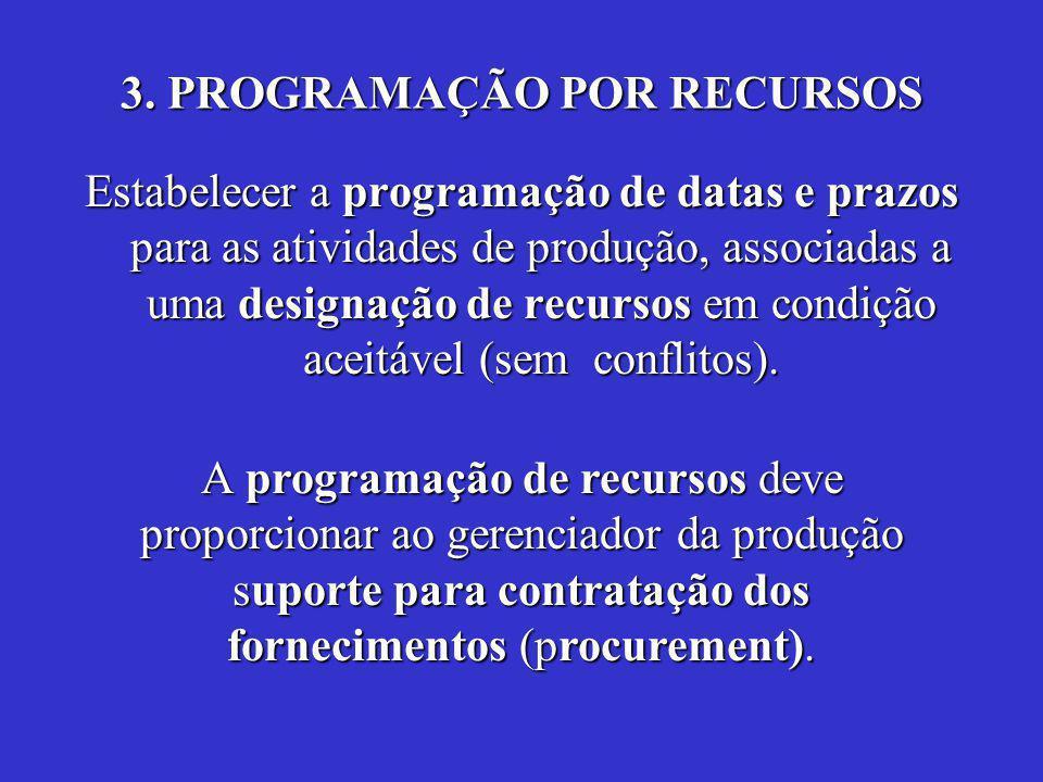 3. PROGRAMAÇÃO POR RECURSOS Estabelecer a programação de datas e prazos para as atividades de produção, associadas a uma designação de recursos em con