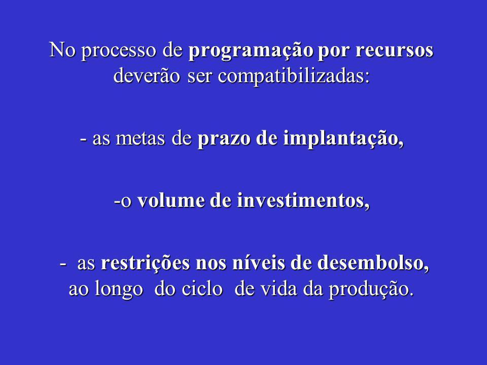 No processo de programação por recursos deverão ser compatibilizadas: - as metas de prazo de implantação, -o volume de investimentos, - as restrições nos níveis de desembolso, ao longo do ciclo de vida da produção.