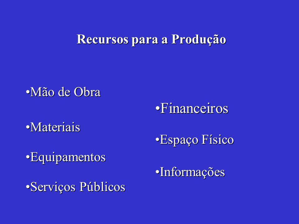 Recursos para a Produção Recursos para a Produção Mão de ObraMão de Obra FinanceirosFinanceiros Serviços PúblicosServiços Públicos EquipamentosEquipamentos MateriaisMateriais InformaçõesInformações Espaço FísicoEspaço Físico