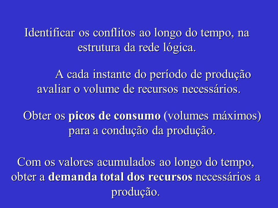 A cada instante do período de produção avaliar o volume de recursos necessários.