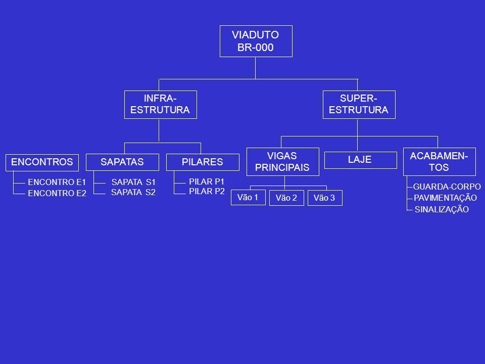 INFRA- ESTRUTURA ENCONTROS SAPATASPILARES VIGAS PRINCIPAIS LAJE ACABAMEN- TOS SUPER- ESTRUTURA VIADUTO BR-000 ENCONTRO E1 ENCONTRO E2 SAPATA S1 SAPATA S2 PILAR P2 PILAR P1 Vão 1 Vão 2Vão 3 GUARDA-CORPO PAVIMENTAÇÃO SINALIZAÇÃO