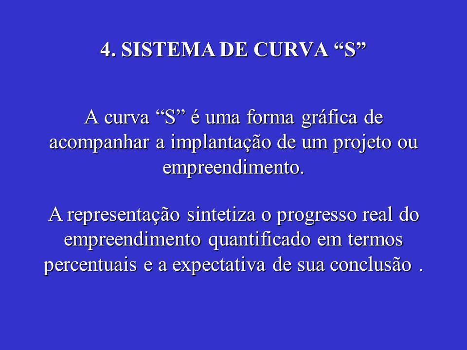 """4. SISTEMA DE CURVA """"S"""" A curva """"S"""" é uma forma gráfica de acompanhar a implantação de um projeto ou empreendimento. A representação sintetiza o progr"""