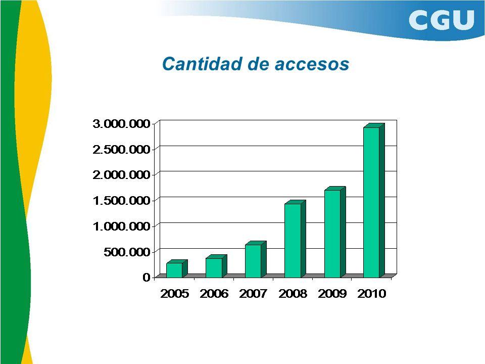 Cantidad de accesos