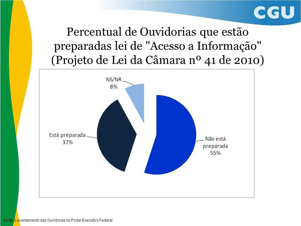 Percentual de Ouvidorias que estão preparadas lei de Acesso a Informação (Projeto de Lei da Câmara nº 41 de 2010) Fonte: Levantamento das Ouvidorias do Poder Executivo Federal