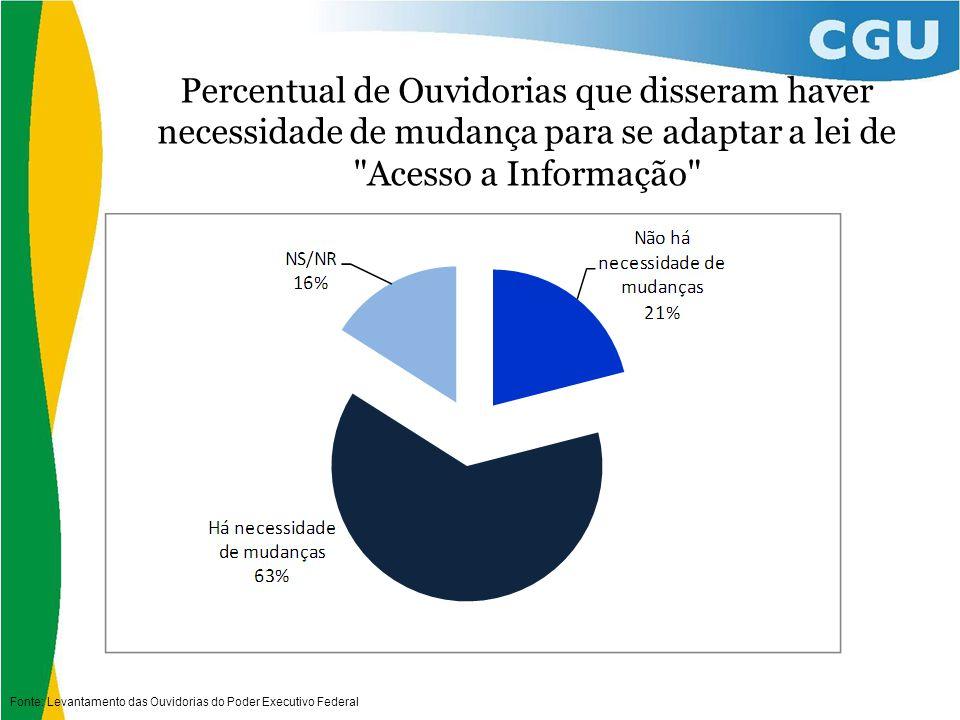 Percentual de Ouvidorias que disseram haver necessidade de mudança para se adaptar a lei de Acesso a Informação Fonte: Levantamento das Ouvidorias do Poder Executivo Federal