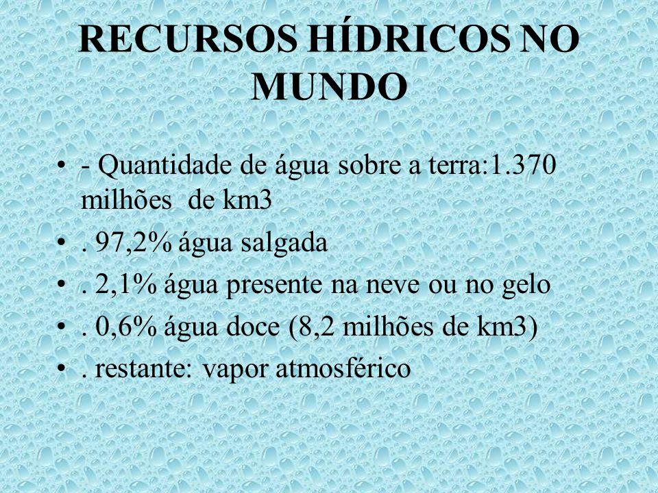 RECUSRSOS HÍDRICOS NO BRASIL - Corresponde a 53% do total referente à América do Sul - Corresponde a 15% do total mundial - Bacia Amazônica: 725 do potencial hídrico nacional - Distribuição Nacional - 70% para a região Norte - 15% para a região Centro-Oeste - 12% para a região Sul e Sudeste - 3% para a região Nordeste - Água Subterrâneas - perfurados 8 a 10 mil poços por ano