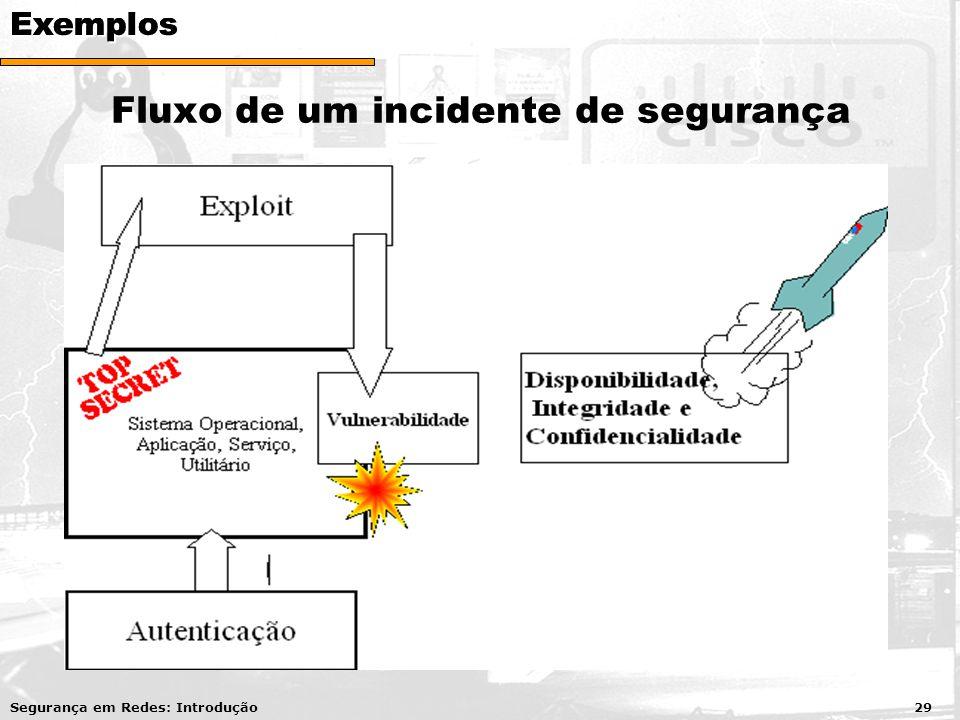 Fluxo de um incidente de segurança Segurança em Redes: Introdução 29ExemplosExemplosExemplos