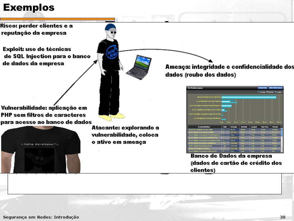Exemplos Segurança em Redes: Introdução 30Exemplos