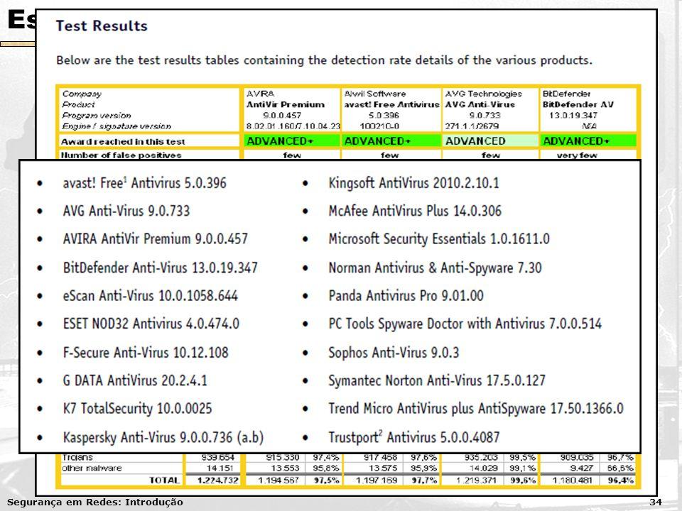 Estudo de Caso Vírus/Malware Uso de anti-vírus Pago ou gratuito? Eficiência Testes realizados com 20 anti-vírus em fevereiro de 2010 com aproximadamen