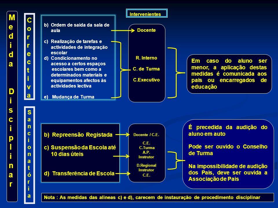 MedidaDisciplinarMedidaDisciplinar CorrectivaCorrectiva SancionatóriaSancionatória b)Ordem de saída da sala de aula c)Realização de tarefas e activida