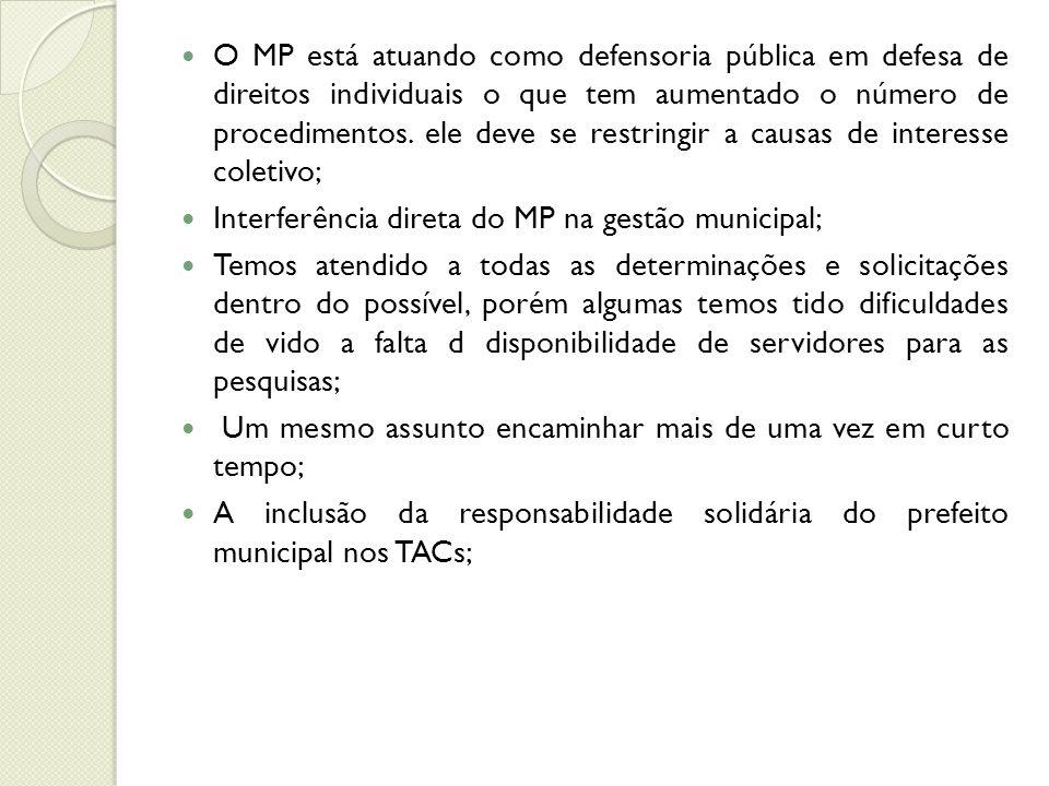O MP está atuando como defensoria pública em defesa de direitos individuais o que tem aumentado o número de procedimentos.