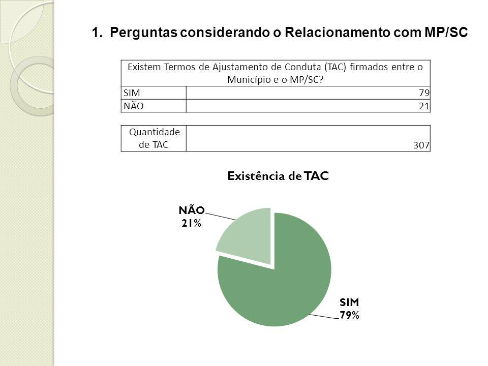 Existem Termos de Ajustamento de Conduta (TAC) firmados entre o Município e o MP/SC.