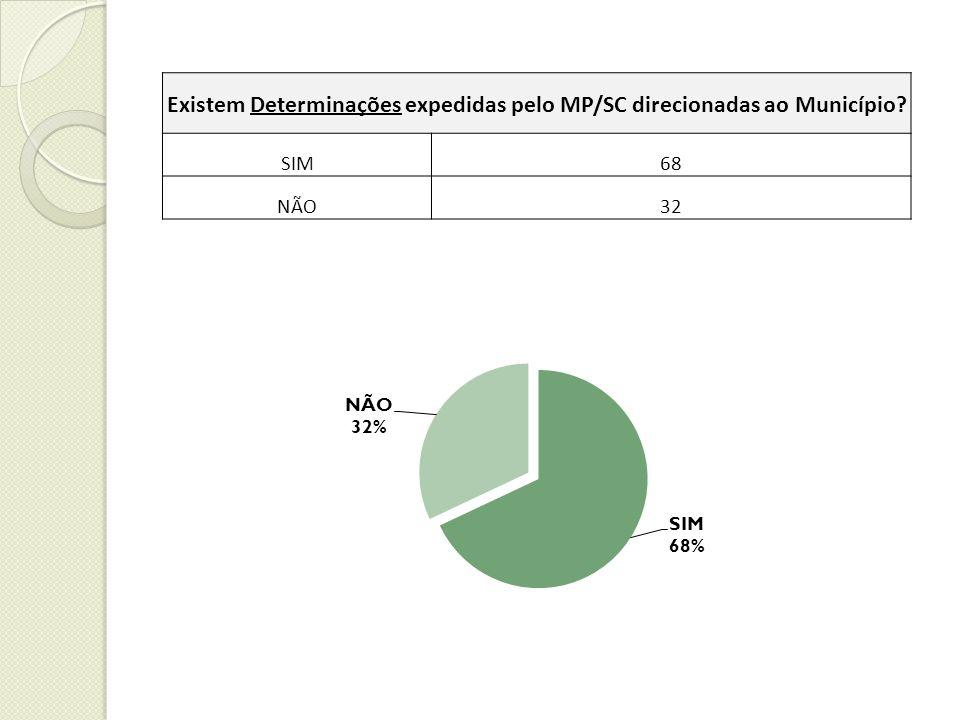 Existem Determinações expedidas pelo MP/SC direcionadas ao Município SIM68 NÃO32