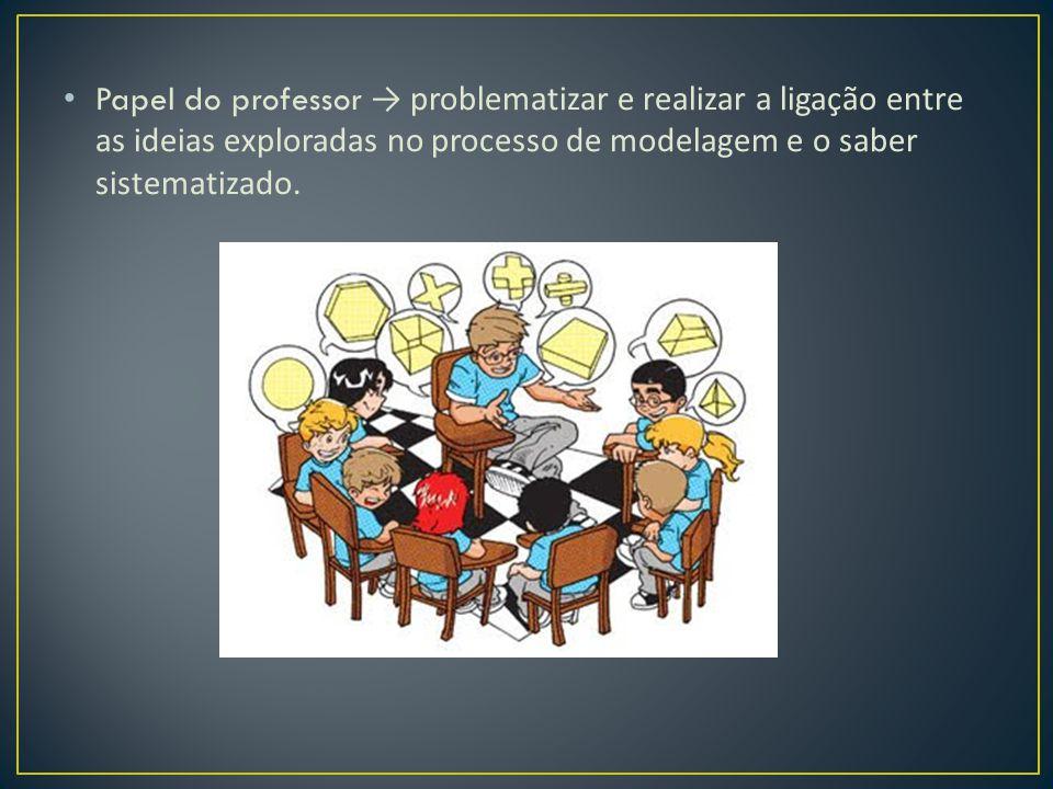Papel do professor → problematizar e realizar a ligação entre as ideias exploradas no processo de modelagem e o saber sistematizado.