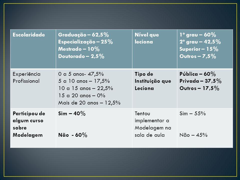 EscolaridadeGraduação – 62,5% Especialização – 25% Mestrado – 10% Doutorado – 2,5% Nível que leciona 1º grau – 60% 2º grau – 42,5% Superior – 15% Outr