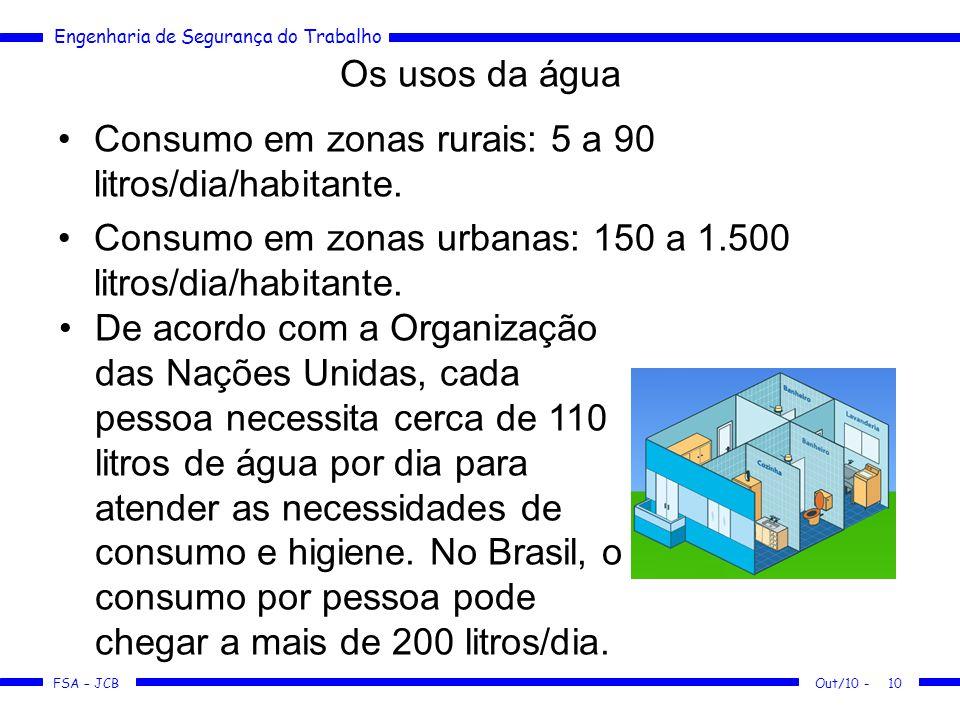 FSA – JCB Engenharia de Segurança do Trabalho Os usos da água Consumo em zonas rurais: 5 a 90 litros/dia/habitante.