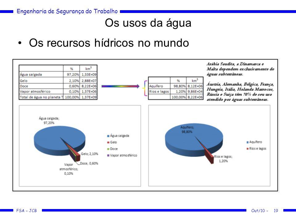 FSA – JCB Engenharia de Segurança do Trabalho Os usos da água Os recursos hídricos no mundo Out/10 -19