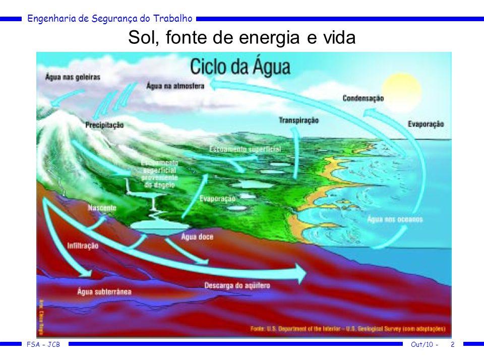 FSA – JCB Engenharia de Segurança do Trabalho Água - Valoração A água é um bem ou recurso econômico.
