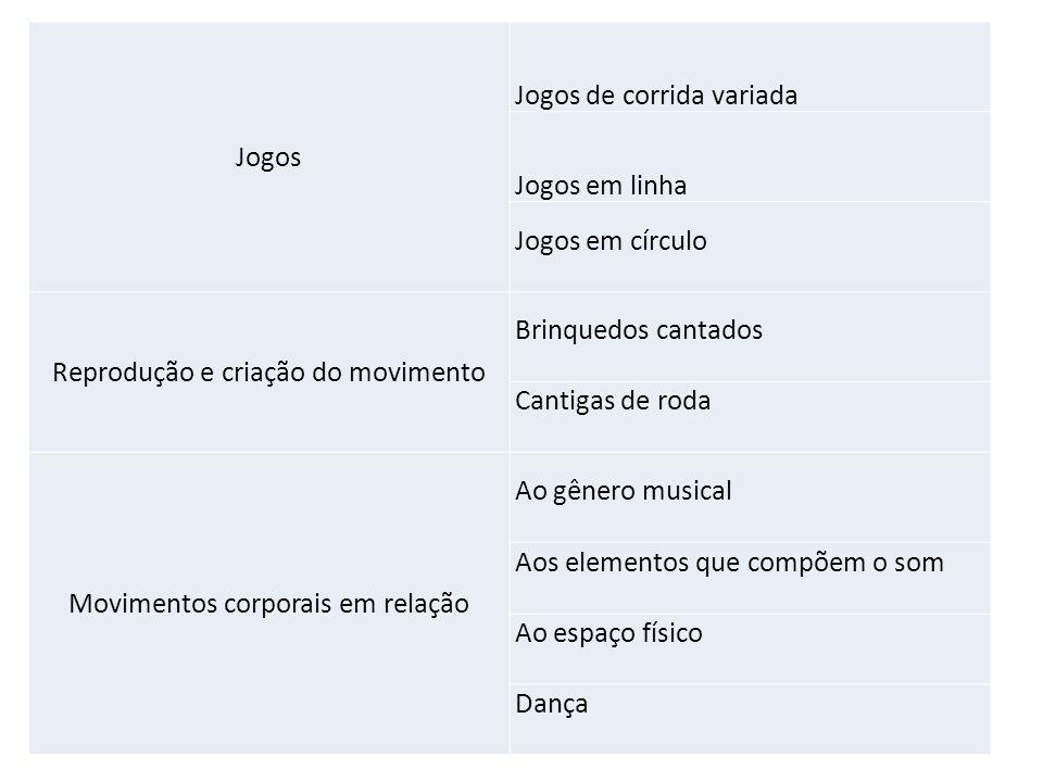Jogos Jogos de corrida variada Jogos em linha Jogos em círculo Reprodução e criação do movimento Brinquedos cantados Cantigas de roda Movimentos corpo