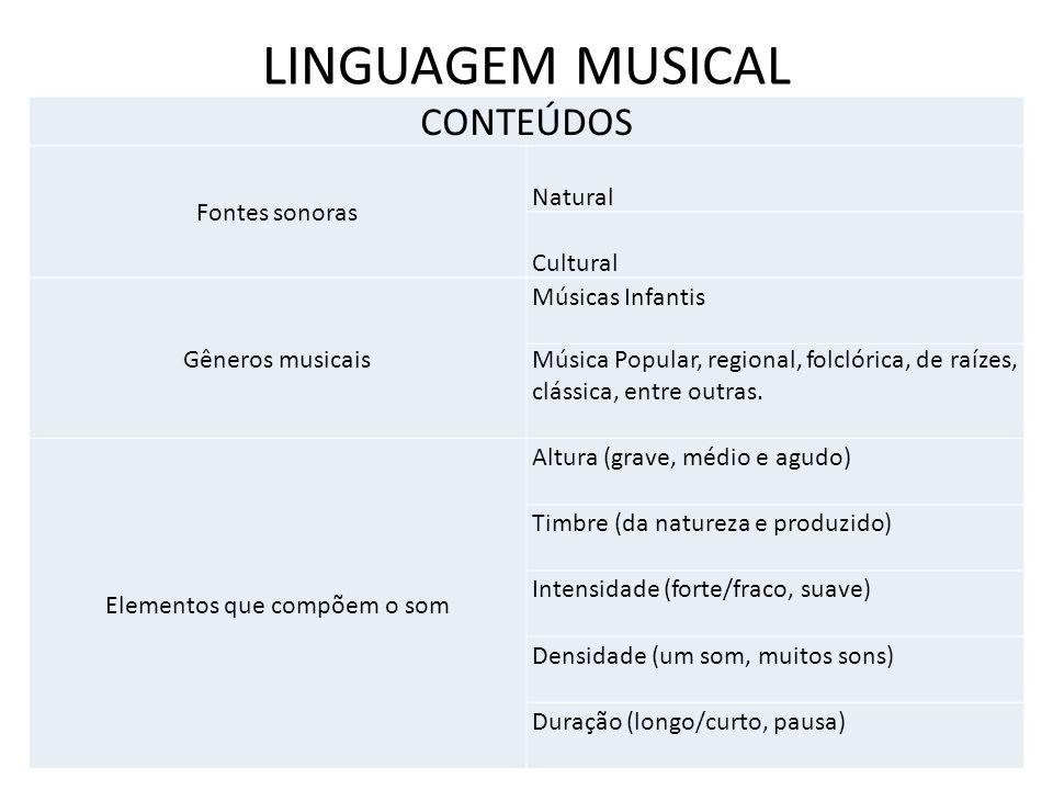 LINGUAGEM MUSICAL CONTEÚDOS Fontes sonoras Natural Cultural Gêneros musicais Músicas Infantis Música Popular, regional, folclórica, de raízes, clássic