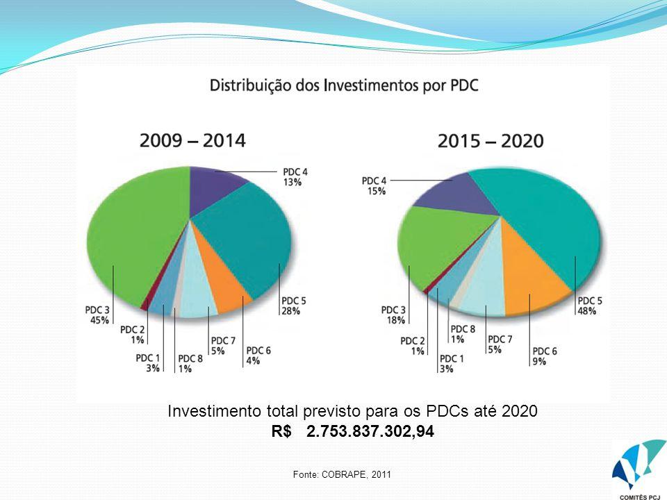 Fonte: COBRAPE, 2011 Investimento total previsto para os PDCs até 2020 R$ 2.753.837.302,94