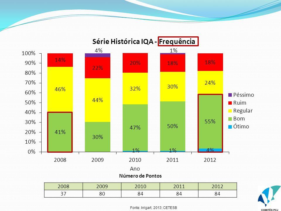 Número de Pontos 20082009201020112012 378084 Fonte: Irrigart, 2013; CETESB