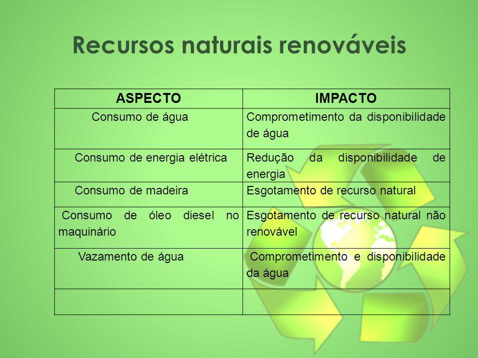 Recursos naturais renováveis ASPECTOIMPACTO Consumo de água Comprometimento da disponibilidade de água Consumo de energia elétrica Redução da disponib