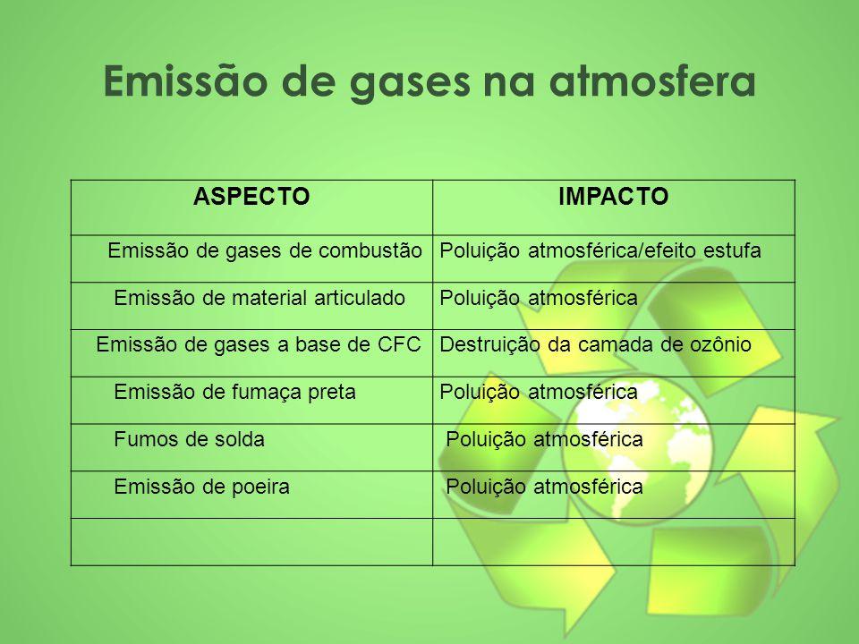 Emissão de gases na atmosfera ASPECTOIMPACTO Emissão de gases de combustãoPoluição atmosférica/efeito estufa Emissão de material articuladoPoluição at