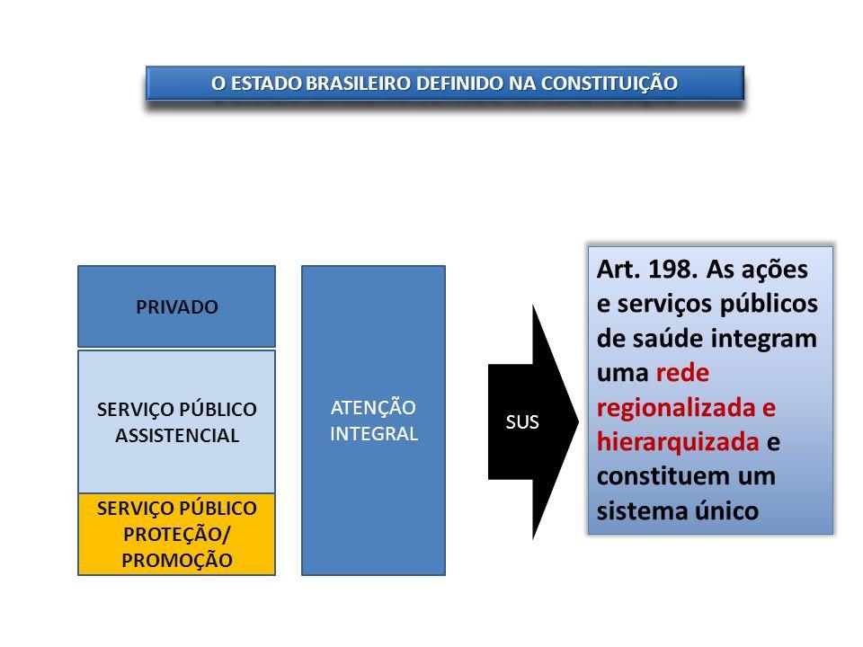 O ESTADO BRASILEIRO DEFINIDO NA CONSTITUIÇÃO PRIVADO SERVIÇO PÚBLICO ASSISTENCIAL SERVIÇO PÚBLICO PROTEÇÃO/ PROMOÇÃO SUS Art. 198. As ações e serviços