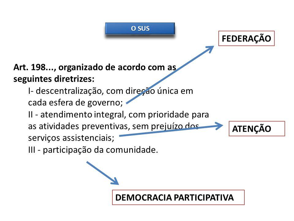 O SUS Art. 198..., organizado de acordo com as seguintes diretrizes: I- descentralização, com direção única em cada esfera de governo; II - atendiment