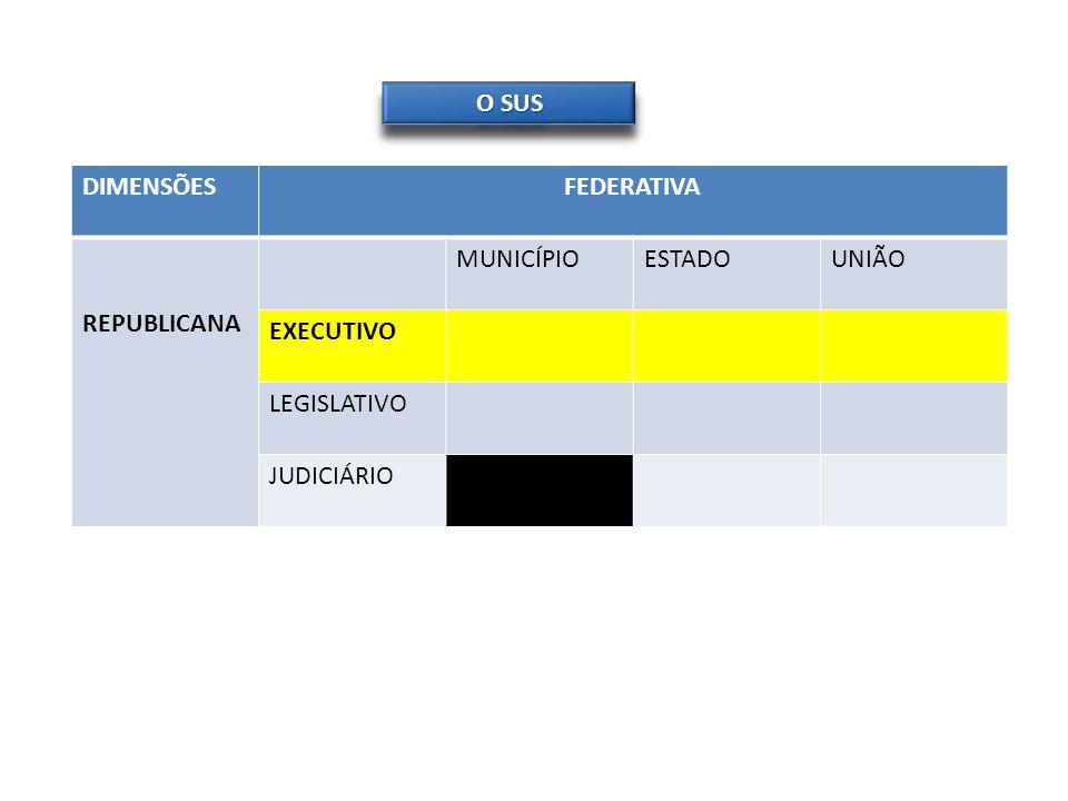 O SUS DIMENSÕESFEDERATIVA REPUBLICANA MUNICÍPIOESTADOUNIÃO EXECUTIVO LEGISLATIVO JUDICIÁRIO
