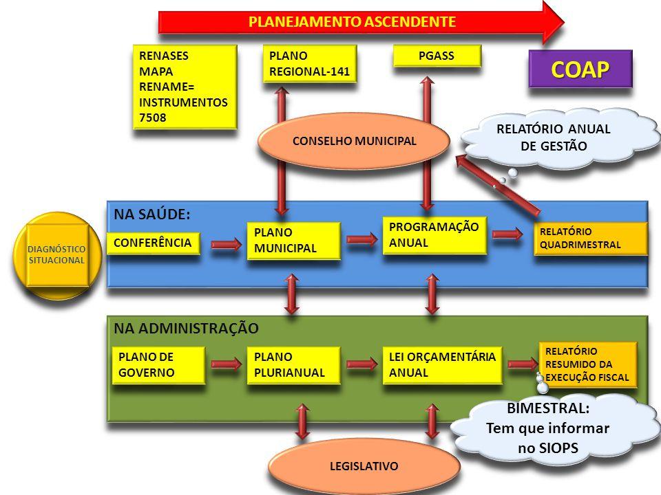 NA SAÚDE: CONFERÊNCIA PLANO MUNICIPAL PROGRAMAÇÃO ANUAL NA ADMINISTRAÇÃO PLANO DE GOVERNO PLANO PLURIANUAL LEI ORÇAMENTÁRIA ANUAL LEGISLATIVO DIAGNÓST