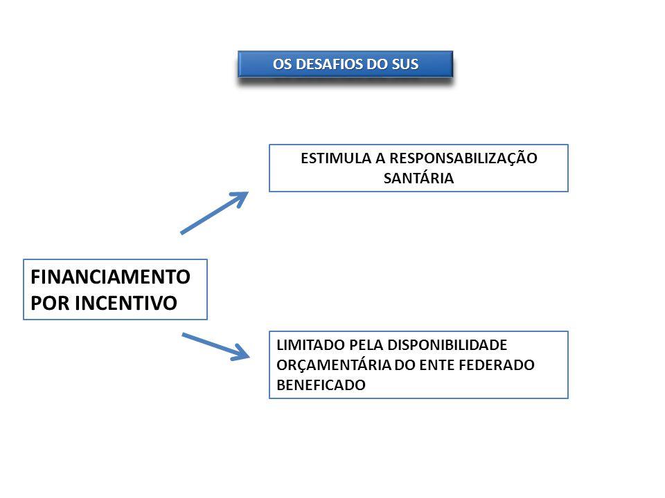 OS DESAFIOS DO SUS FINANCIAMENTO POR INCENTIVO ESTIMULA A RESPONSABILIZAÇÃO SANTÁRIA LIMITADO PELA DISPONIBILIDADE ORÇAMENTÁRIA DO ENTE FEDERADO BENEF