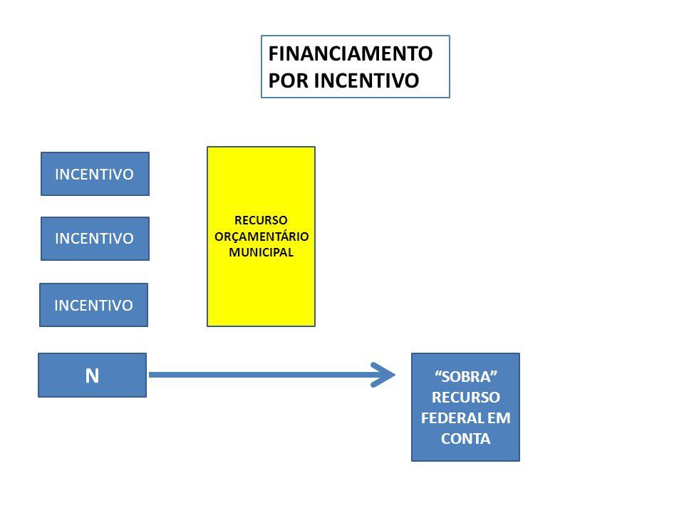 """FINANCIAMENTO POR INCENTIVO INCENTIVO N RECURSO ORÇAMENTÁRIO MUNICIPAL """"SOBRA"""" RECURSO FEDERAL EM CONTA"""