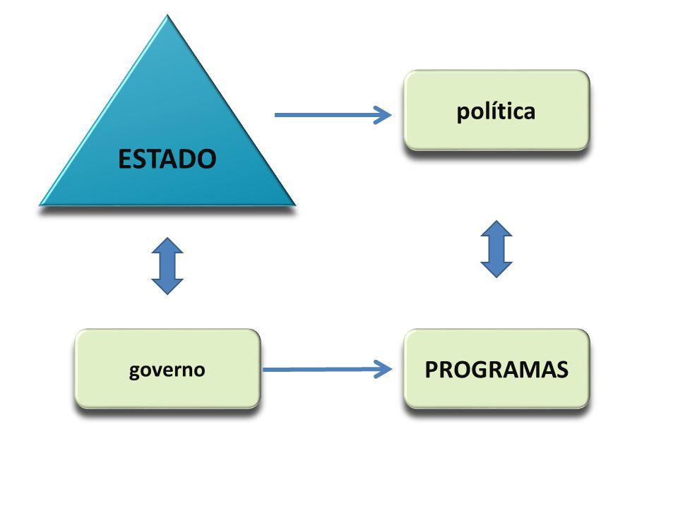 ESTADO governo política PROGRAMAS Heidemann: a noção de política de Estado difere um pouco de política pública, pois se limita aos valores consagrados na Constituição.